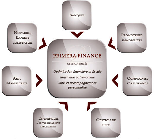 Positionement PRIMERA Finance